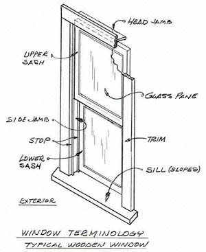 door frame terminology diagram besides windowterms furthermore 401114791872 as well vico magistretti work chair also 321793952675